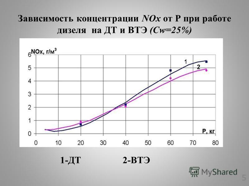Зависимость концентрации NОx от Р при работе дизеля на ДТ и ВТЭ (Cw=25%) 5 1-ДТ 2-ВТЭ