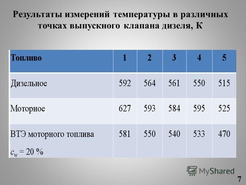 Результаты измерений температуры в различных точках выпускного клапана дизеля, К 7