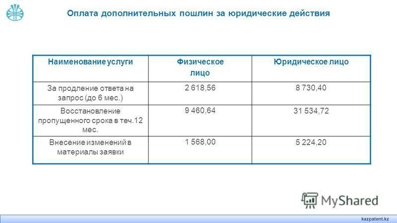 kazpatent.kz Оплата дополнительных пошлин за юридические действия Наименование услуги Физическое лицо Юридическое лицо За продление ответа на запрос (до 6 мес.) 2 618,568 730,40 Восстановление пропущенного срока в теч.12 мес. 9 460,6431 534,72 Внесен