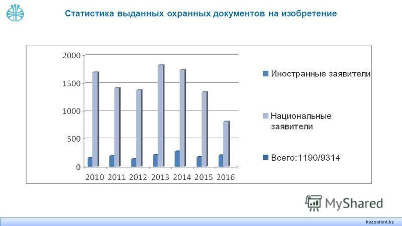 kazpatent.kz Статистика выданных охранных документов на изобретение