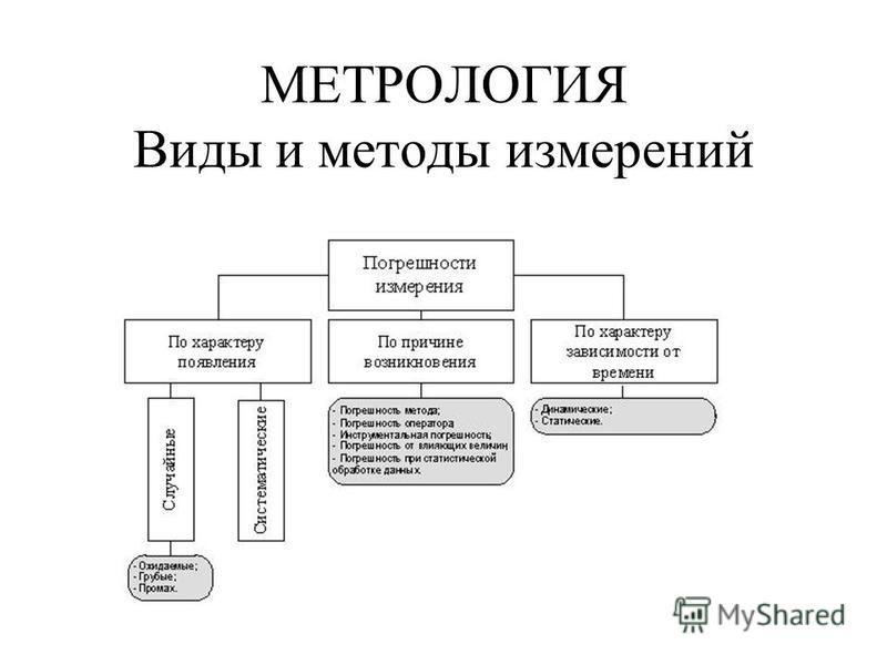 МЕТРОЛОГИЯ Виды и методы измерений