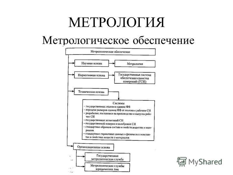 МЕТРОЛОГИЯ Метрологическое обеспечение