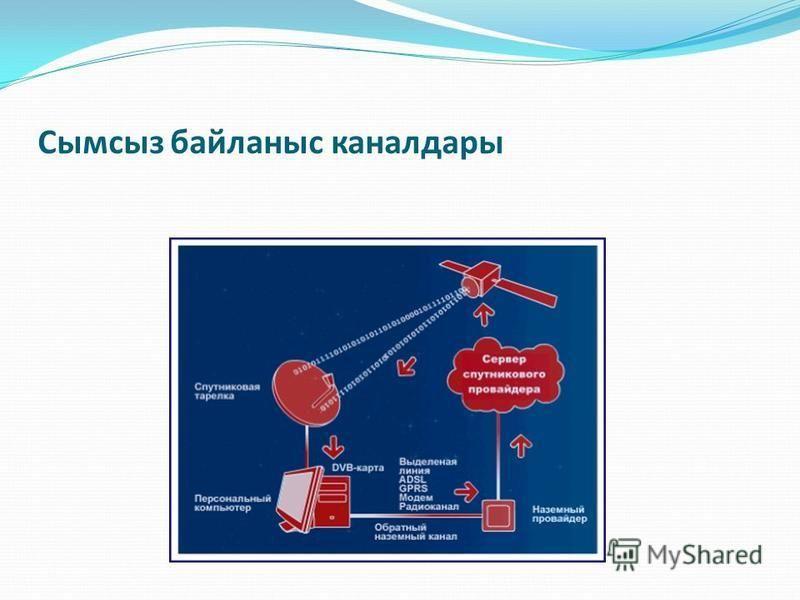 Радиорелелік және спутниктік беру жүйелері