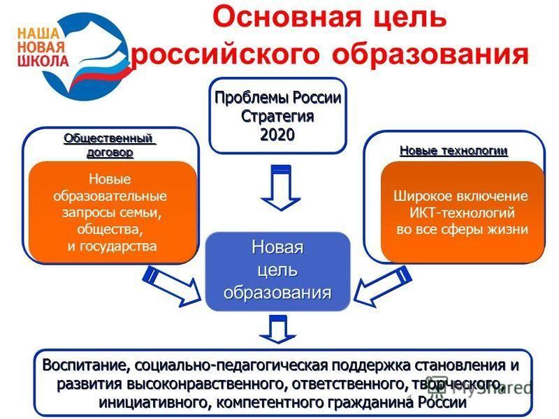 1 Основная цель российского образования Новая цель образования Новая цель образования Новые технологии Общественный договор Общественный договор Новые образовательные запросы семьи, общества, и государства Новые образовательные запросы семьи, обществ