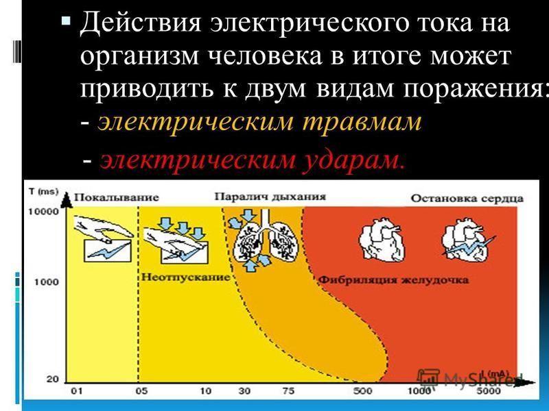 Действия электрического тока на организм человека в итоге может приводить к двум видам поражения: - электрическим травмам - электрическим ударам.