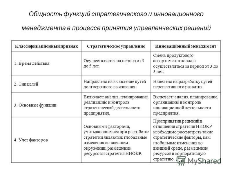 Общность функций стратегического и инновационного менеджмента в процессе принятия управленческих решений Классификационный признак Стратегическое управление Инновационный менеджмент 1. Время действия Осуществляется на период от 3 до 5 лет. Смена прод