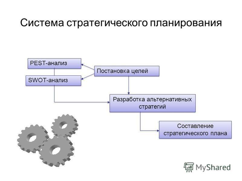 Система стратегического планирования Постановка целей PEST-анализ SWOT-анализ Разработка альтернативных стратегий Составление стратегического плана