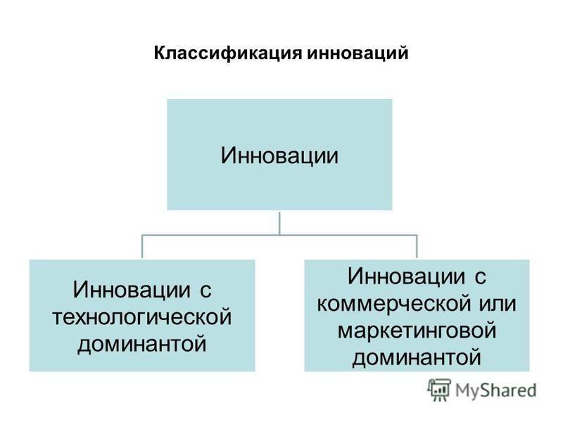 Классификация инноваций Инновации Инновации с технологической доминантой Инновации с коммерческой или маркетинговой доминантой