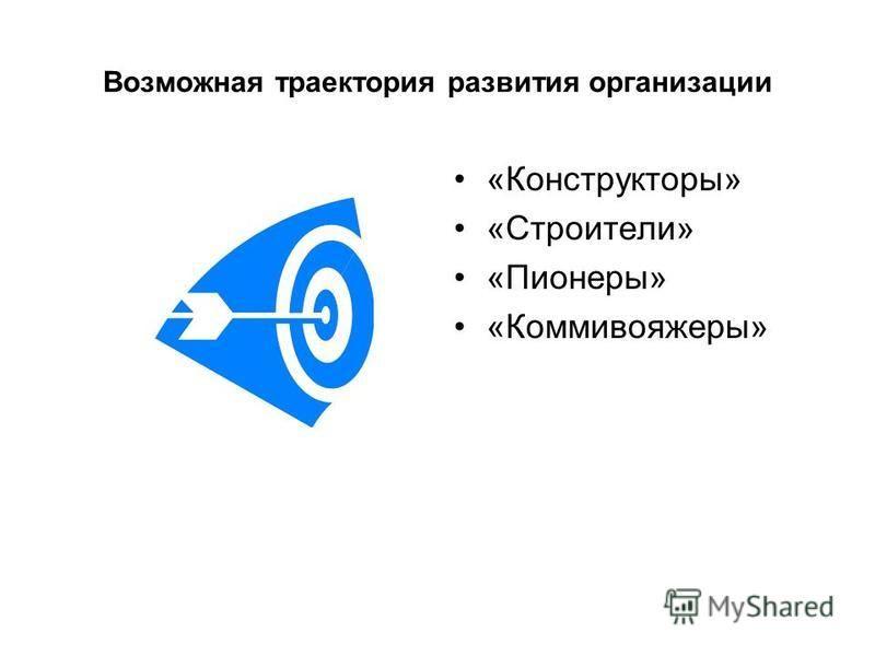 Возможная траектория развития организации «Конструкторы» «Строители» «Пионеры» «Коммивояжеры»