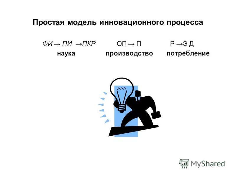 Простая модель инновационного процесса ФИ ПИ ПКР ОП П Р Э Д наука производство потребление