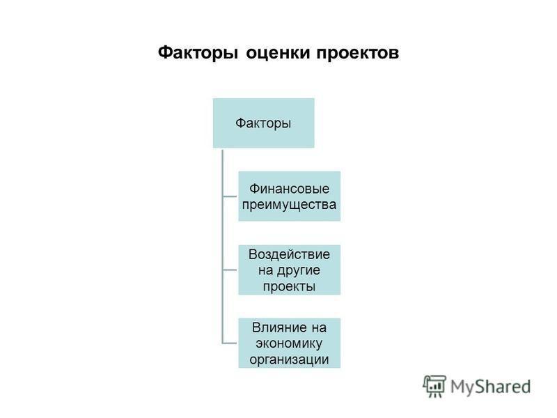 Факторы оценки проектов Факторы Финансовые преимущества Воздействие на другие проекты Влияние на экономику организации