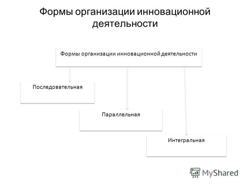 Формы организации инновационной деятельности Параллельная Последовательная Интегральная