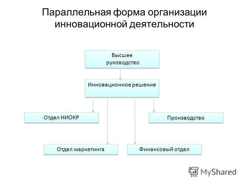 Параллельная форма организации инновационной деятельности Высшее руководство Отдел маркетинга Отдел НИОКР Инновационное решение Финансовый отдел Производство