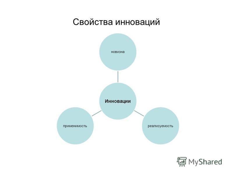 Свойства инноваций Инновации новизнареализуемостьприменимость