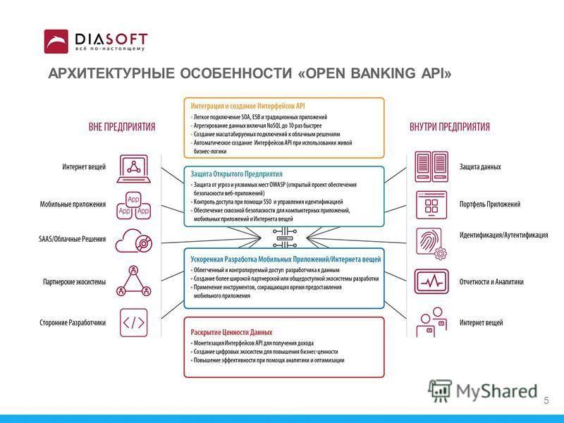 АРХИТЕКТУРНЫЕ ОСОБЕННОСТИ «OPEN BANKING API» 5