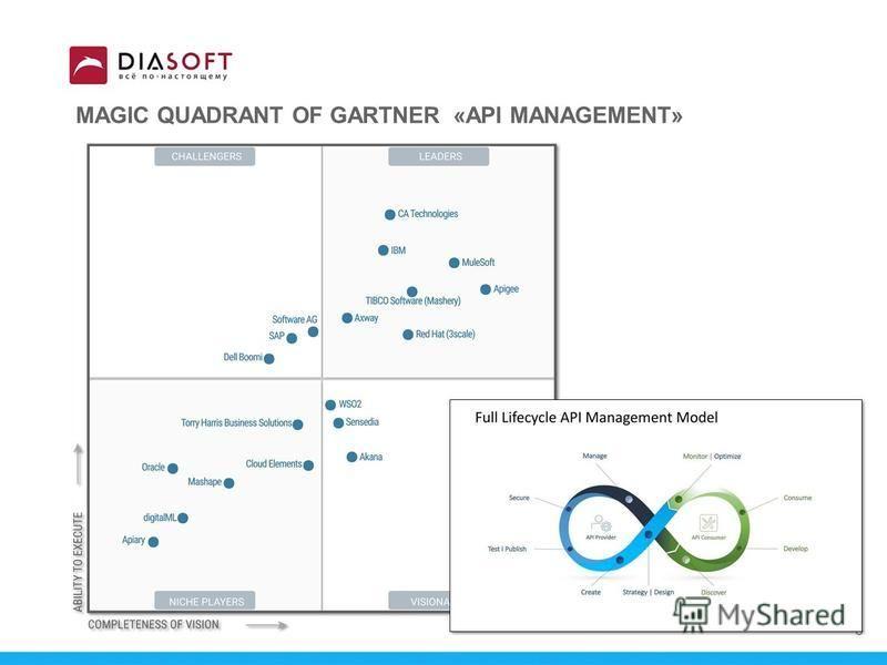 MAGIC QUADRANT OF GARTNER «API MANAGEMENT» 5