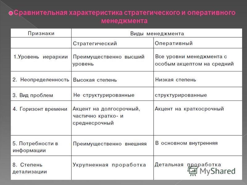 Сравнительная характеристика стратегического и оперативного менеджмента