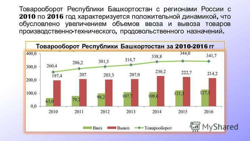 Товарооборот Республики Башкортостан с регионами России с 2010 по 2016 год характеризуется положительной динамикой, что обусловлено увеличением объемов ввоза и вывоза товаров производственно - технического, продовольственного назначений. Товарооборот