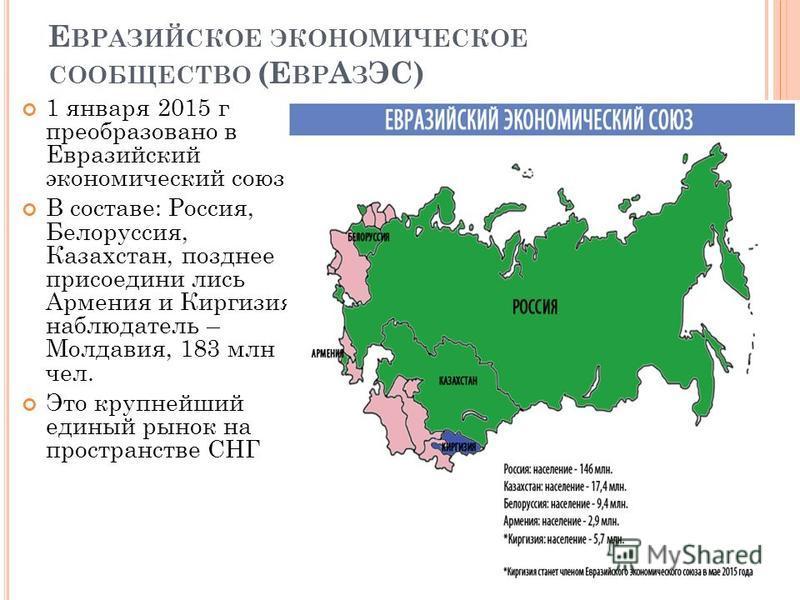 Е ВРАЗИЙСКОЕ ЭКОНОМИЧЕСКОЕ СООБЩЕСТВО (Е ВР А З ЭС) 1 января 2015 г преобразовано в Евразийский экономический союз В составе: Россия, Белоруссия, Казахстан, позднее присоединились Армения и Киргизия, наблюдатель – Молдавия, 183 млн чел. Это крупнейши