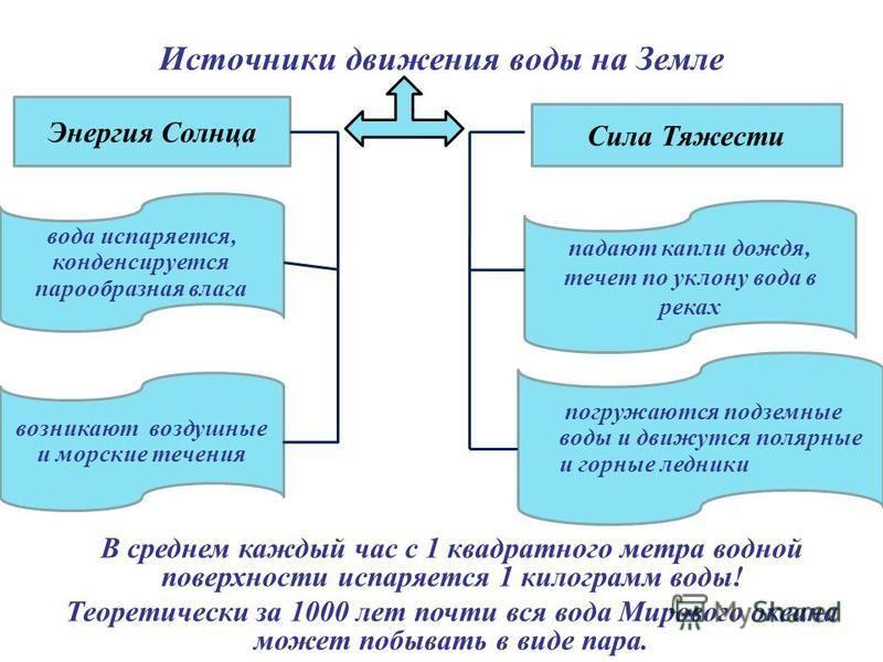 погружаются подземные воды и движутся полярные и горные ледники падают капли дождя, течет по уклону вода в реках вода испаряется, конденсируется парообразная влага Сила Тяжести Энергия Солнца Источники движения воды на Земле В среднем каждый час с 1