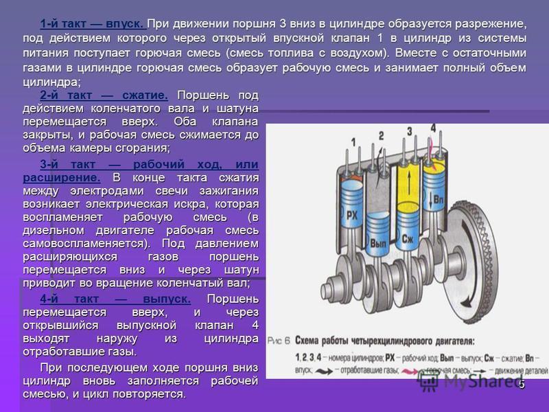 Поршень под действием коленчатого вала и шатуна перемещается вверх. Оба клапана закрыты, и рабочая смесь сжимается до объема камеры сгорания; 2-й такт сжатие. Поршень под действием коленчатого вала и шатуна перемещается вверх. Оба клапана закрыты, и