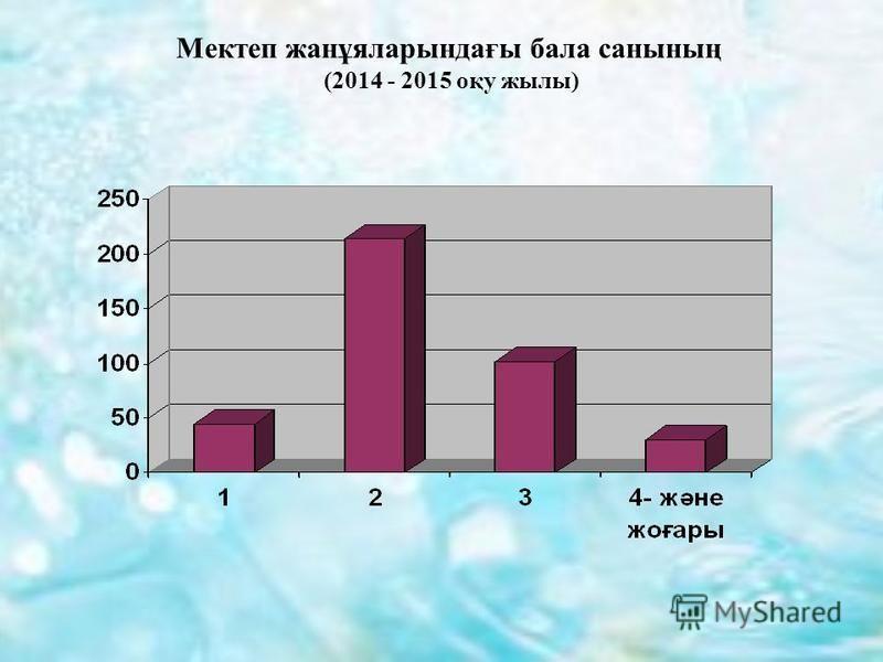 Мектеп жанұяларындағы бала санының (2014 - 2015 оқу жылы)