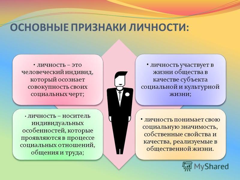 ОСНОВНЫЕ ПРИЗНАКИ ЛИЧНОСТИ: личность – это человеческий индивид, который осознает совокупность своих социальных черт; личность участвует в жизни общества в качестве субъекта социальной и культурной жизни; личность – носитель индивидуальных особенност