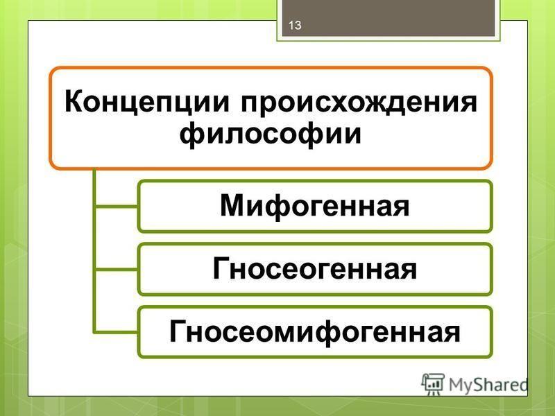 Концепции происхождения философии Мифогенная ГносеогеннаяГносеомифогенная 13
