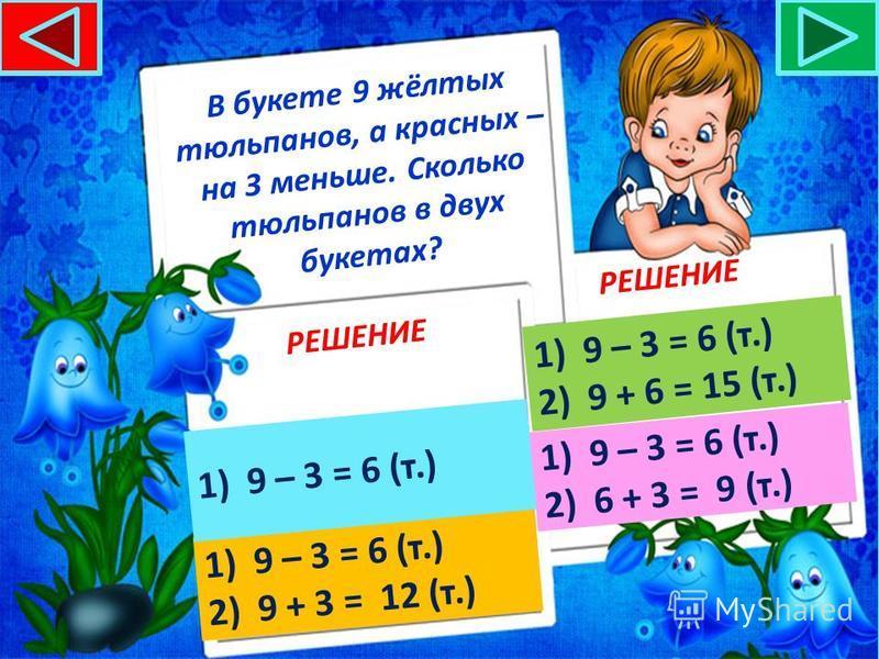 В букете 9 жёлтых тюльпанов, а красных – на 3 меньше. Сколько тюльпанов во втором букете? РЕШЕНИЕ 1)9 – 3 = 6 (т.)9 – 3 = 6 (т.) 2)9 + 6 = 15 (т.)9 + 6 = 15 (т.) 1)9 – 3 = 6 (т.)9 – 3 = 6 (т.) 2)6 + 3 = 9 (т.)6 + 3 = 9 (т.) 1)9 – 3 = 6 (т.)9 – 3 = 6