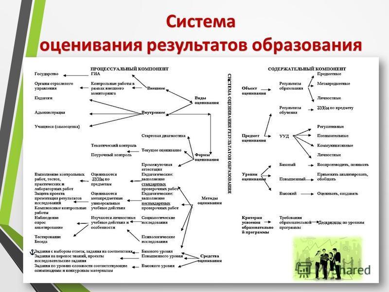 Система оценивания результатов образования