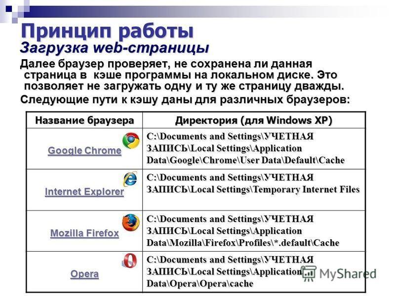 Принцип работы Загрузка web-страницы Загрузка web-страницы Далее браузер проверяет, не сохранена ли данная страница в кэше программы на локальном диске. Это позволяет не загружать одну и ту же страницу дважды. Далее браузер проверяет, не сохранена ли
