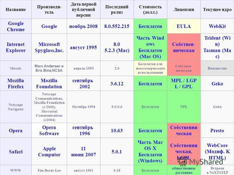 Название Производи- тель Дата первой публичной версии Последний релиз Стоимость (долл.) Лицензия Текущее ядро Google Chrome Googleноябрь 20088.0.552.215БесплатенEULAWebKit Internet Explorer Microsoft Spyglass,Inc. август 1995 8.0 5.2.3 (Mac) Часть Wi