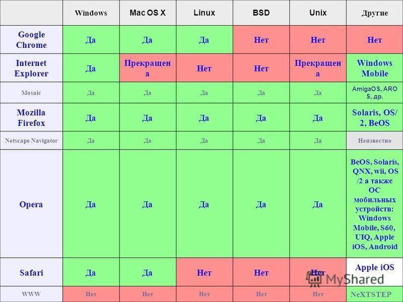 Windows Mac OS XLinuxBSDUnix Другие Google Chrome Да Нет Internet Explorer Да Прекращен а Нет Прекращен а Windows Mobile Mosaic Да AmigaOS, ARO S, др. Mozilla Firefox Да Solaris, OS/ 2, BeOS Netscape Navigator Да Неизвестно Opera Да BeOS, Solaris, QN
