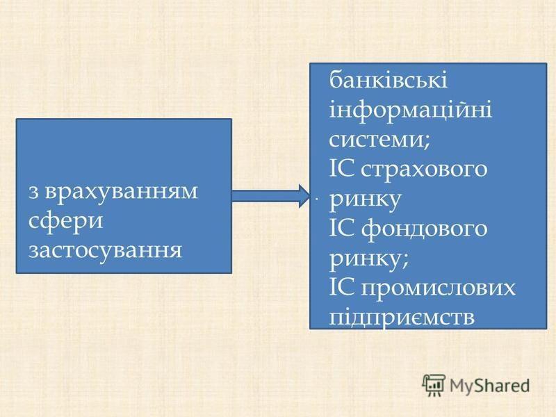 . з врахуванням сфери застосування банківські інформаційні системи; ІС страхового ринку ІС фондового ринку; ІС промислових підприємств