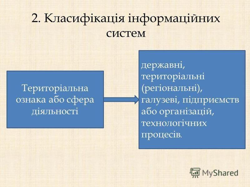 2. Класифікація інформаційних систем Територіальна ознака або сфера діяльності державні, територіальні (регіональні), галузеві, підприємств або організацій, технологічних процесів.