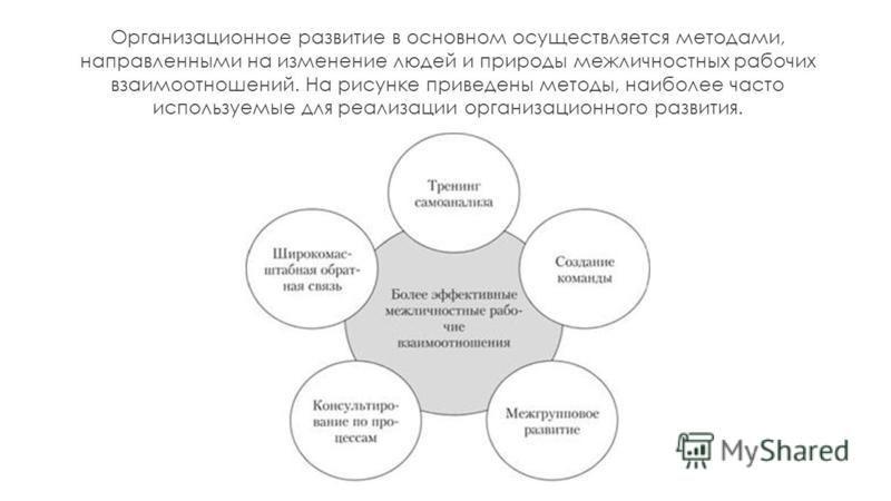 Организационное развитие в основном осуществляется методами, направленными на изменение людей и природы межличностных рабочих взаимоотношений. На рисунке приведены методы, наиболее часто используемые для реализации организационного развития.