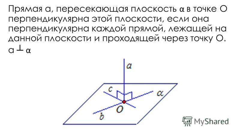 Прямая а, пересекающая плоскость α в точке О перпендикулярна этой плоскости, если она перпендикулярна каждой прямой, лежащей на данной плоскости и проходящей через точку О. а α