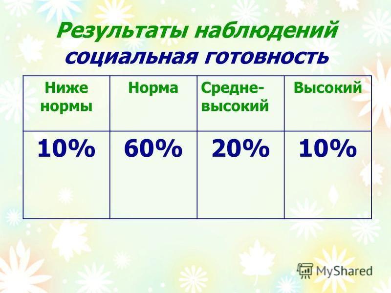 Результаты наблюдений социальная готовность Ниже нормы Норма Средне- высокий Высокий 10%60%20%10%