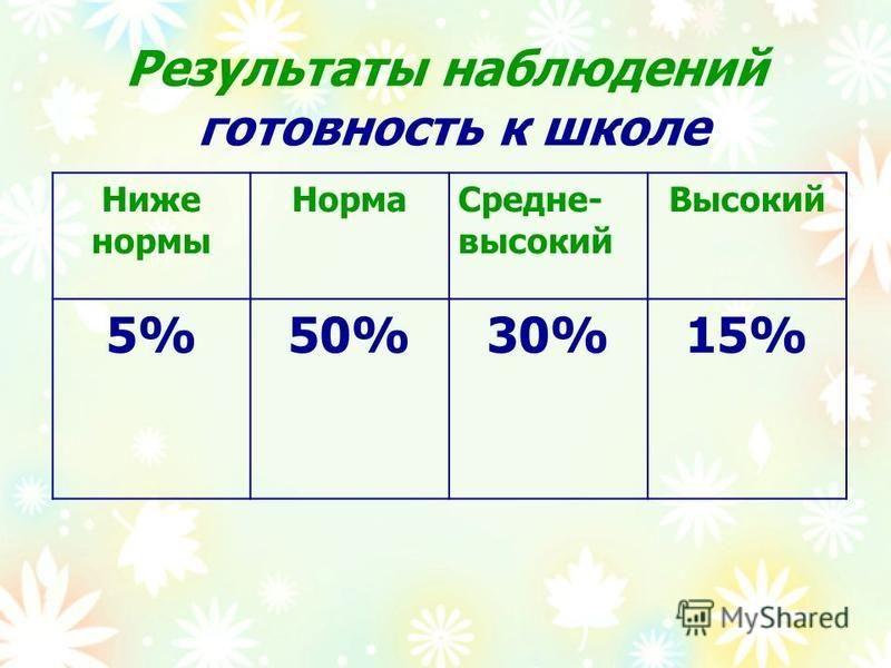 Результаты наблюдений готовность к школе Ниже нормы Норма Средне- высокий Высокий 5%50%30%15%