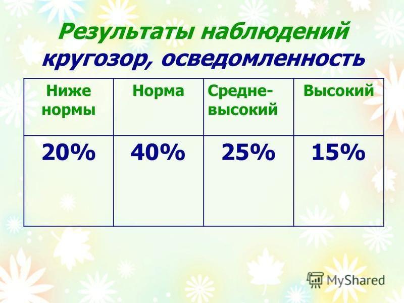 Результаты наблюдений кругозор, осведомленность Ниже нормы Норма Средне- высокий Высокий 20%40%25%15%