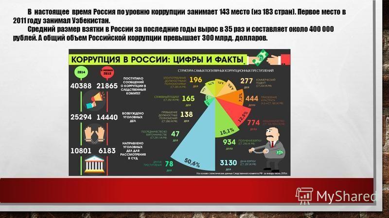 В настоящее время Россия по уровню коррупции занимает 143 место (из 183 стран). Первое место в 2011 году занимал Узбекистан. Средний размер взятки в России за последние годы вырос в 35 раз и составляет около 400 000 рублей. А общий объем Российской к
