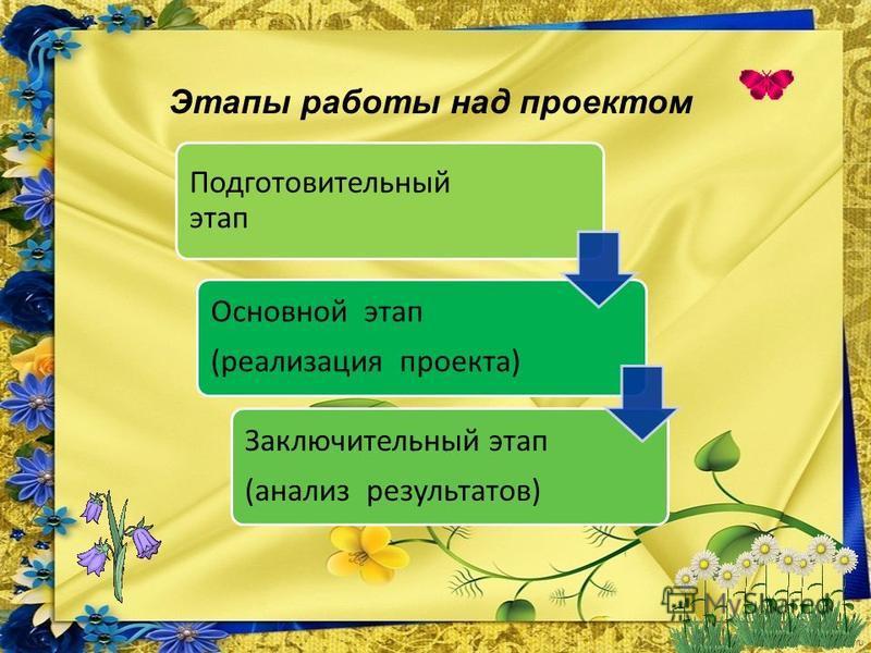 FokinaLida.75@mail.ru Этапы работы над проектом Подготовительный этап Основной этап (реализация проекта) Заключительный этап (анализ результатов)