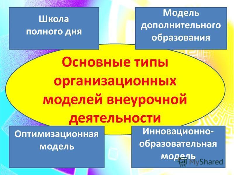 Основные типы организационных моделей внеурочной деятельности Школа полного дня Оптимизационная модель Модель дополнительного образования Инновационно- образовательная модель