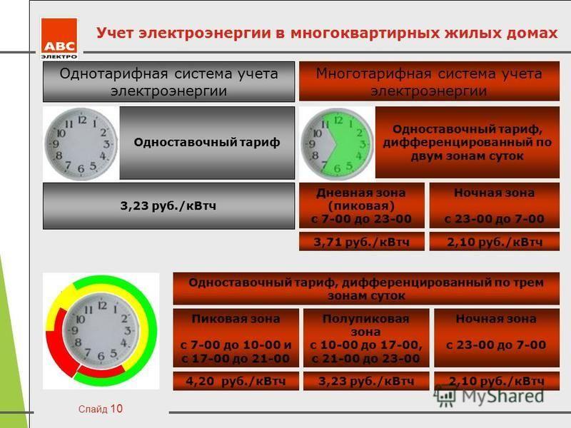 Слайд 10 Учет электроэнергии в многоквартирных жилых домах Однотарифная система учета электроэнергии Одноставочный тариф 3,23 руб./кВт ч Многотарифная система учета электроэнергии Одноставочный тариф, дифференцированный по двум зонам суток Дневная зо