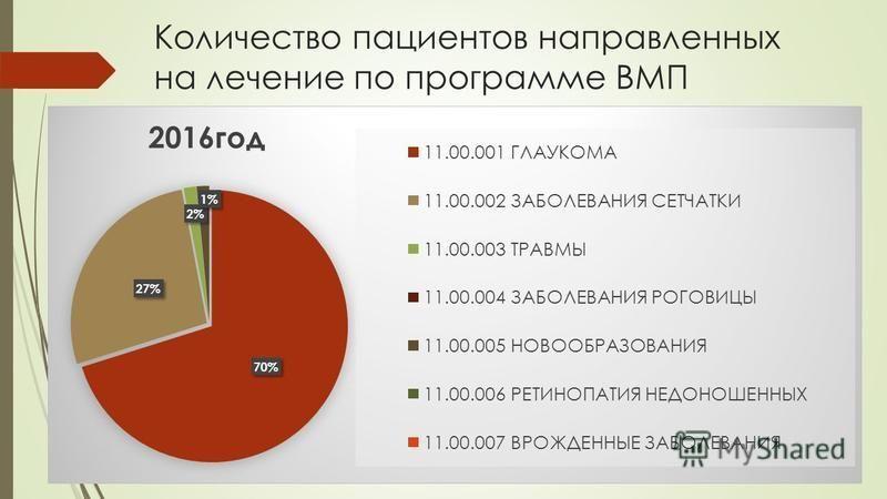 Количество пациентов направленных на лечение по программе ВМП