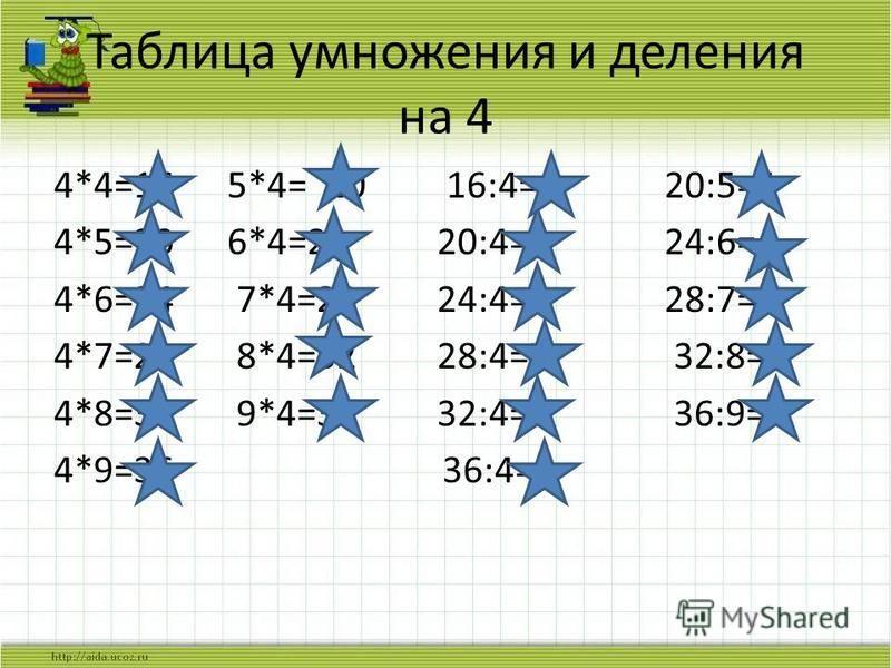Таблица умножения и деления на 4 4*4=16 5*4= 20 16:4=4 20:5=4 4*5=20 6*4=24 20:4=5 24:6=4 4*6=24 7*4=28 24:4=6 28:7=4 4*7=28 8*4=32 28:4=7 32:8=4 4*8=32 9*4=36 32:4=8 36:9=4 4*9=36 36:4=9