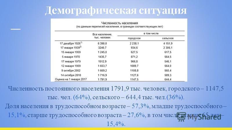 Демографическая ситуация Численность постоянного населения 1791,9 тыс. человек, городского – 1147,5 тыс. чел. (64%), сельского – 644,4 тыс. чел.(36%). Доля населения в трудоспособном возрасте – 57,3%, младше трудоспособного – 15,1%, старше трудоспосо