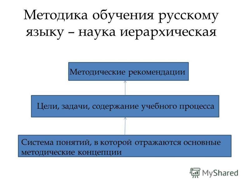 Методика обучения русскому языку – наука иерархическая Методические рекомендации Цели, задачи, содержание учебного процесса Система понятий, в которой отражаются основные методические концепции