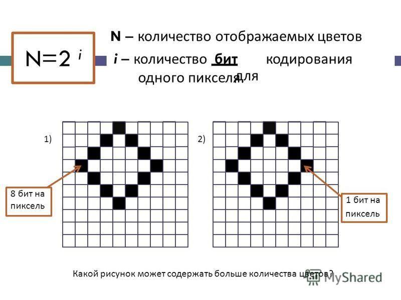 N – количество отображаемых цветов i– количество бит для кодирования одного пикселя. 1)2) пиксель Какой рисунок может содержать больше количества цветов? 1 бит на 8 бит на пиксель N=2 i