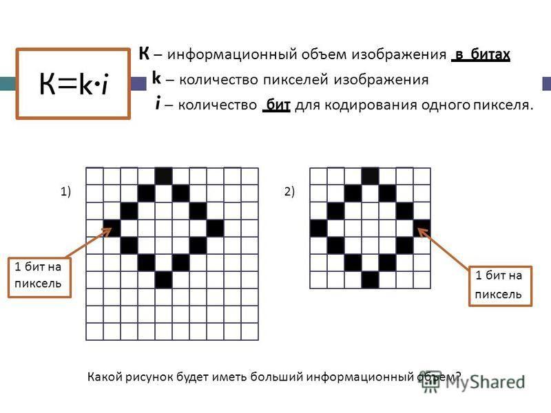 К – информационный объем изображения в битах k – количество пикселей изображения i – количество бит для кодирования одного пикселя. 1)2) пиксель Какой рисунок будет иметь больший информационный объем? 1 бит на 1 бит на пиксель К =k·i